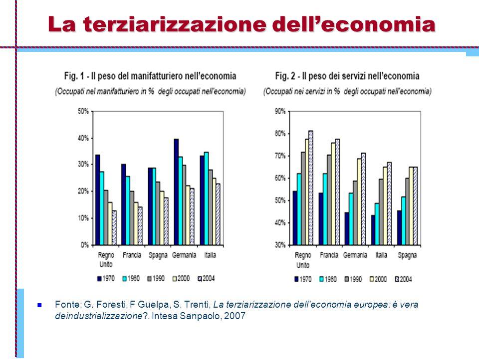 La terziarizzazione dell'economia Fonte: G. Foresti, F Guelpa, S. Trenti, La terziarizzazione dell'economia europea: è vera deindustrializzazione?. In