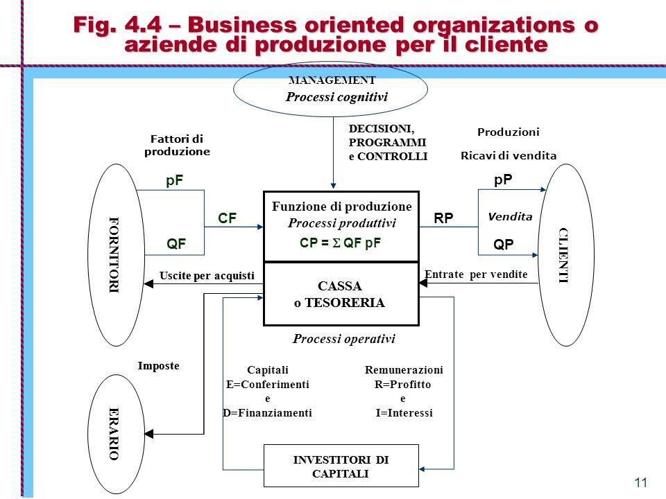 Economia Aziendale – Istituzioni 11 Fig. 4.4 – Business oriented organizations o aziende di produzione per il cliente INVESTITORI DI CAPITALI CASSA o