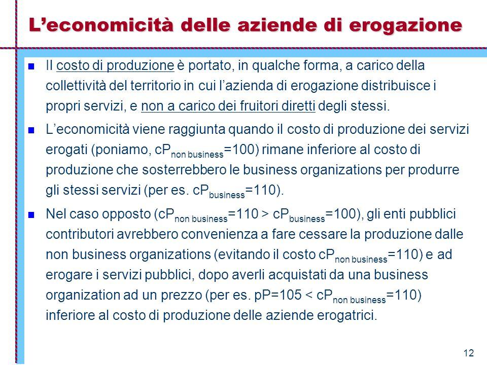 12 L'economicità delle aziende di erogazione Il costo di produzione è portato, in qualche forma, a carico della collettività del territorio in cui l'azienda di erogazione distribuisce i propri servizi, e non a carico dei fruitori diretti degli stessi.