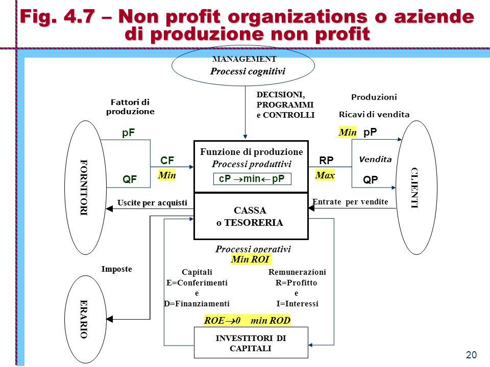 Economia Aziendale – Istituzioni 20 Fig. 4.7 – Non profit organizations o aziende di produzione non profit INVESTITORI DI CAPITALI CASSA o TESORERIA D