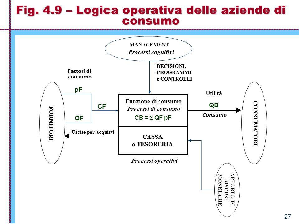27 Fig. 4.9 – Logica operativa delle aziende di consumo CASSA o TESORERIA FORNITORI Uscite per acquisti DECISIONI, PROGRAMMI e CONTROLLI Processi cogn