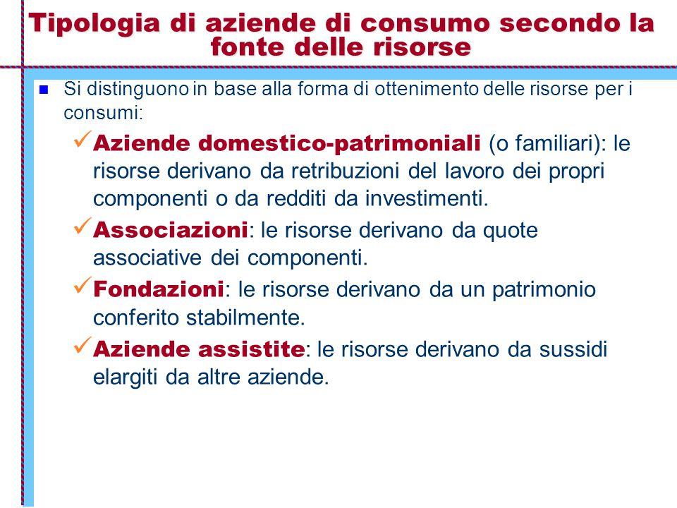 Tipologia di aziende di consumo secondo la fonte delle risorse Si distinguono in base alla forma di ottenimento delle risorse per i consumi: Aziende d
