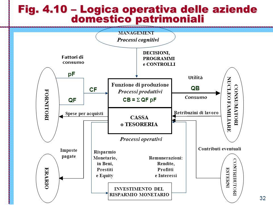 Economia Aziendale – Istituzioni 32 Fig. 4.10 – Logica operativa delle aziende domestico patrimoniali Contributi eventuali RISPARMIO MONETARIO CASSA o
