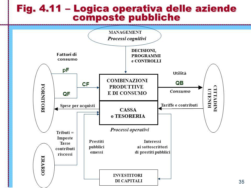 Economia Aziendale – Istituzioni 35 Fig. 4.11 – Logica operativa delle aziende composte pubbliche CASSA o TESORERIA DECISIONI, PROGRAMMI e CONTROLLI P
