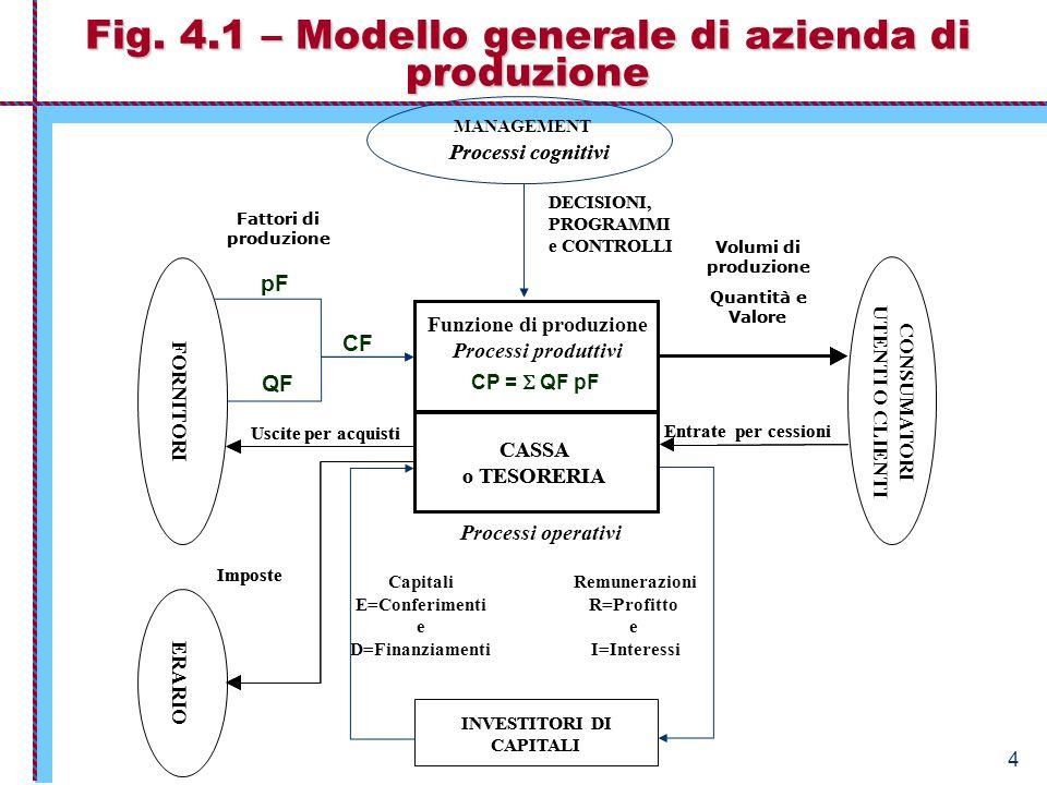 Economia Aziendale – Istituzioni 4 Fig. 4.1 – Modello generale di azienda di produzione INVESTITORI DI CAPITALI CASSA o TESORERIA DECISIONI, PROGRAMMI