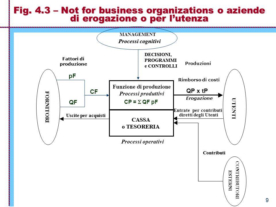 9 Fig. 4.3 – Not for business organizations o aziende di erogazione o per l'utenza CASSA o TESORERIA DECISIONI, PROGRAMMI e CONTROLLI UTENTI Processi