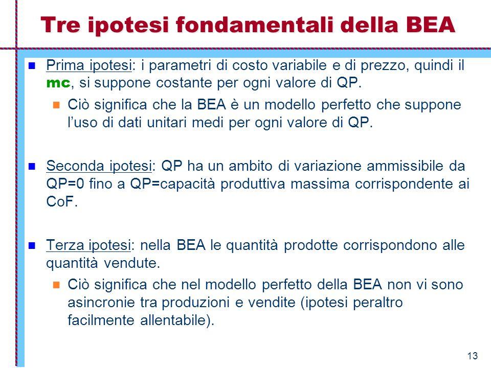 13 Tre ipotesi fondamentali della BEA Prima ipotesi: i parametri di costo variabile e di prezzo, quindi il mc, si suppone costante per ogni valore di