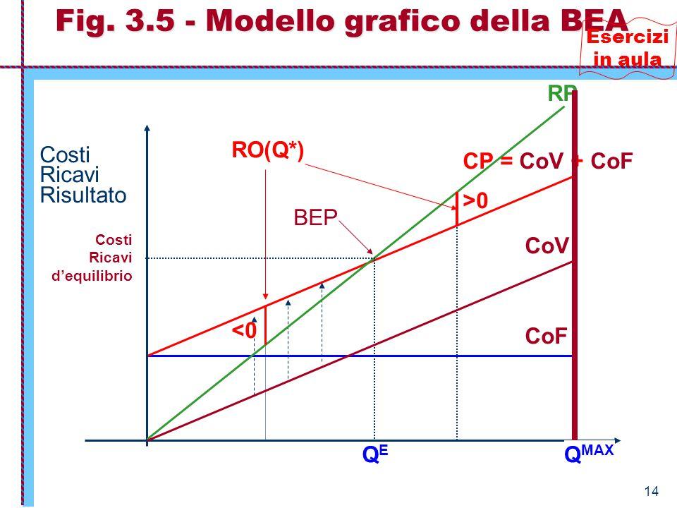 14 cF M,S,L Q* < Q E CoF CP = CoV + CoF Q Costi Ricavi Risultato RP QEQE Q* > Q E CoV BEP Costi Ricavi d'equilibrio RO(Q*) >0 <0 Fig. 3.5 - Modello gr