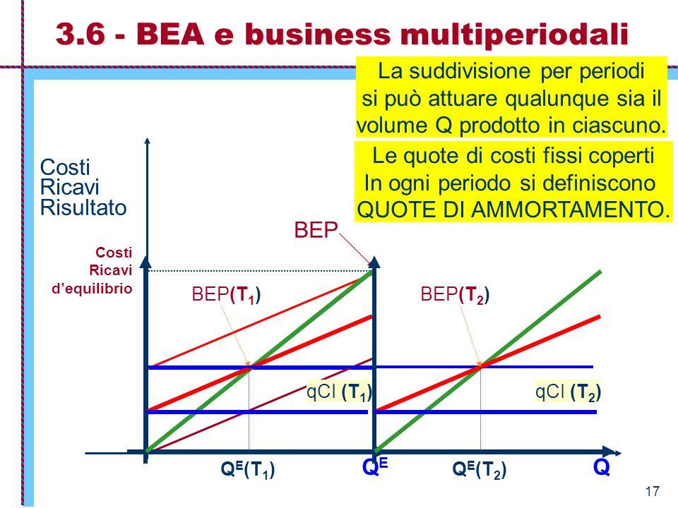 17 CoF CP = CoV + CoF Q Costi Ricavi Risultato RP QEQE CoV BEP Costi Ricavi d'equilibrio 3.6 - BEA e business multiperiodali Q E (T 1 ) BEP(T 1 ) qCI
