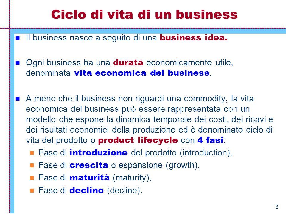 3 Ciclo di vita di un business Il business nasce a seguito di una business idea. Ogni business ha una durata economicamente utile, denominata vita eco