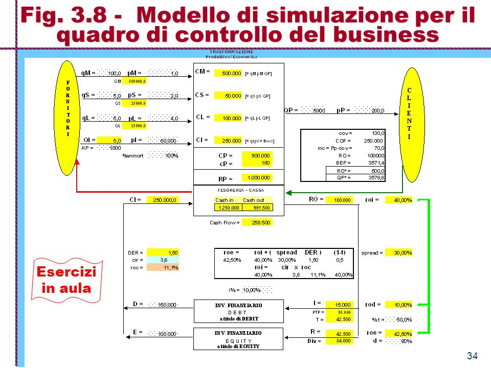 34 Fig. 3.8 - Modello di simulazione per il quadro di controllo del business Esercizi in aula
