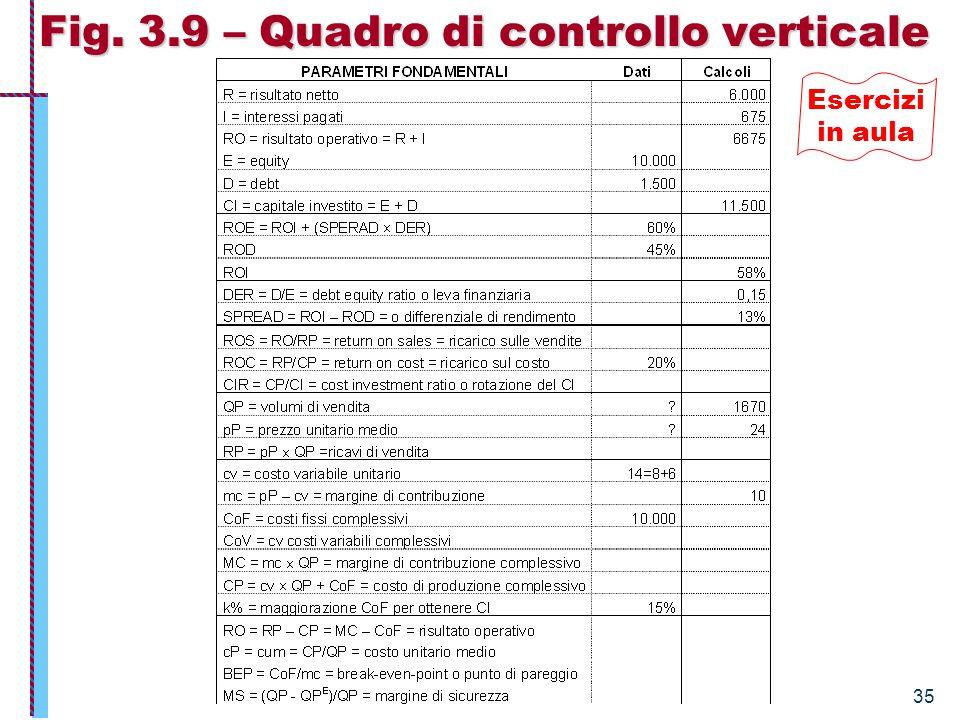 Economia Aziendale – Istituzioni 35 Fig. 3.9 – Quadro di controllo verticale Esercizi in aula