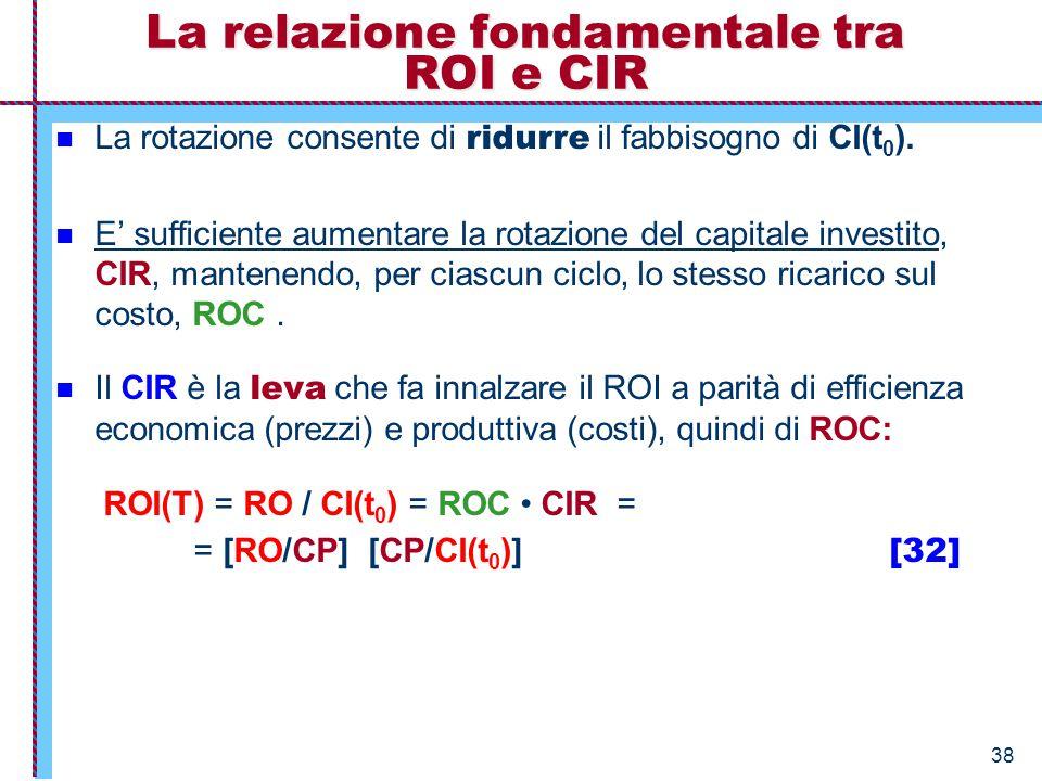 38 La rotazione consente di ridurre il fabbisogno di CI(t 0 ). E' sufficiente aumentare la rotazione del capitale investito, CIR, mantenendo, per cias