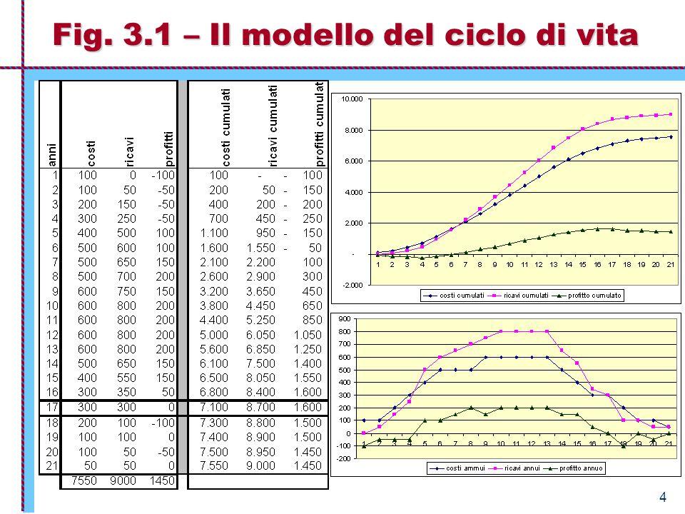 4 Fig. 3.1 – Il modello del ciclo di vita
