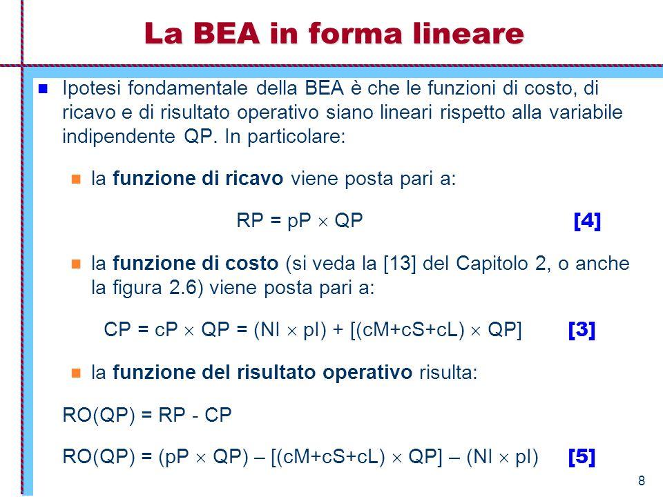 9 La BEA in forma compatta Possiamo semplificare il modello, e renderlo ideale, ponendo in: RO(QP) = (pP  QP) – [(cM+cS+cL)  QP] – (NI  pI) [5] costi fissi (non dipendono da QP) (NI  pI) = CoF [8] costi variabili nel totale [(cM+cS+cL)  QP] = CoV costo variabile unitario (cM+cS+cL) = cv [7] Otteniamo: RO(QP) = RP – CP = RP – CV – CF = (pP  QP) – [cv  QP] – CoF Semplifichiamo ancora: RO(QP) = [(pP – cv )  QP] – CoF [9] Infine: RO(QP) = [mc  QP] – CoF, [10] con mc = pP - cv = margine unitario di contribuzione.