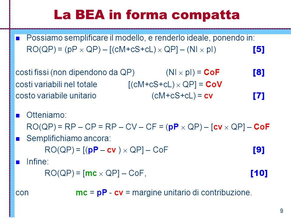 9 La BEA in forma compatta Possiamo semplificare il modello, e renderlo ideale, ponendo in: RO(QP) = (pP  QP) – [(cM+cS+cL)  QP] – (NI  pI) [5] cos