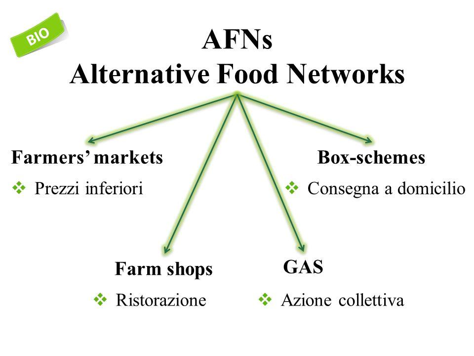  Azione collettiva  Prezzi inferiori AFNs Alternative Food Networks  Ristorazione  Consegna a domicilio Farmers' markets Farm shops GAS Box-schemes
