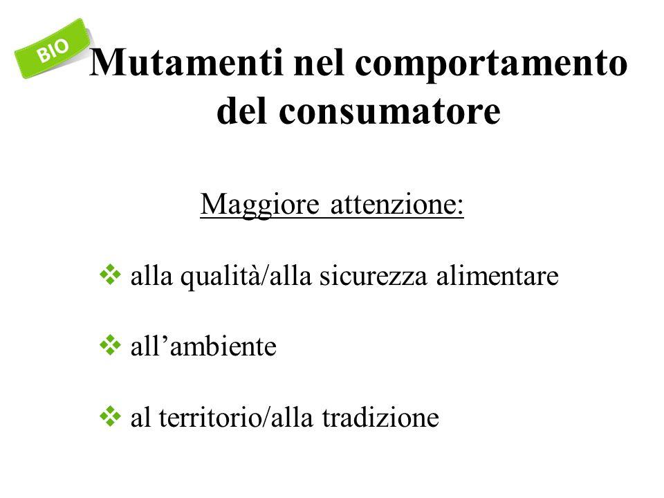 Mutamenti nel comportamento del consumatore Maggiore attenzione:  alla qualità/alla sicurezza alimentare  all'ambiente  al territorio/alla tradizione