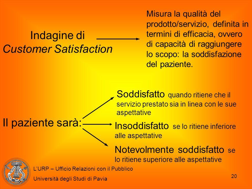 20 L'URP – Ufficio Relazioni con il Pubblico Università degli Studi di Pavia Indagine di Customer Satisfaction Misura la qualità del prodotto/servizio