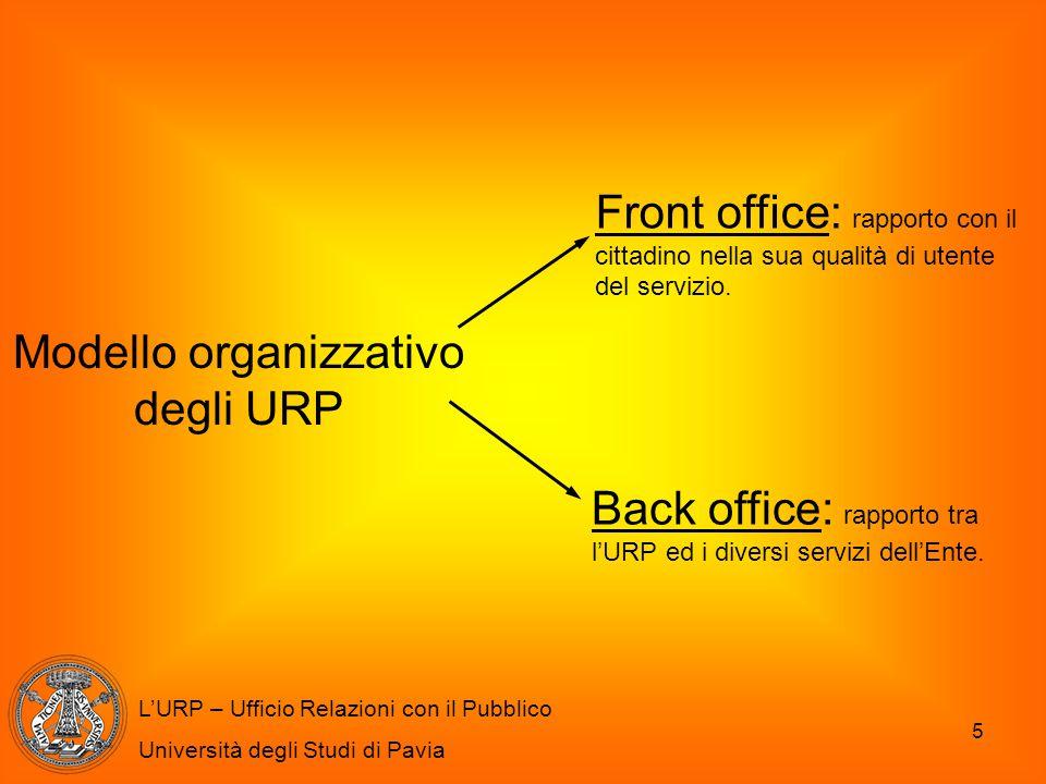 5 L'URP – Ufficio Relazioni con il Pubblico Università degli Studi di Pavia Modello organizzativo degli URP Front office: rapporto con il cittadino ne