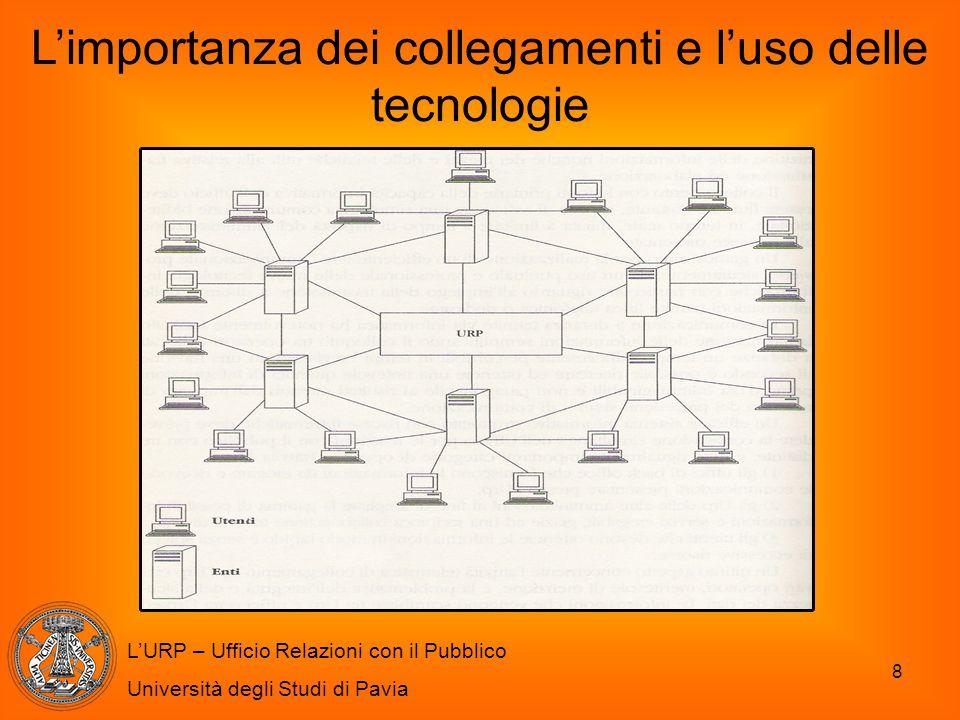 9 L'URP – Ufficio Relazioni con il Pubblico Università degli Studi di Pavia La creazione di un proprio sito Internet Legge 150/2000 (art.