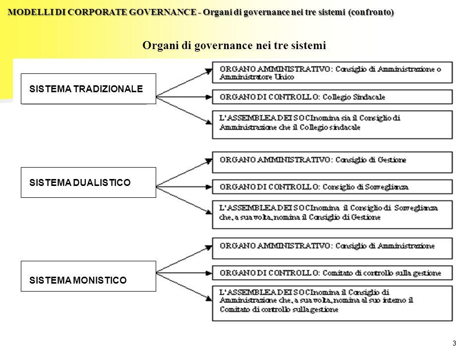 24 SISTEMA DUALISTICO MODELLI DI CORPORATE GOVERNANCE – Il sistema dualistico (riferimenti normativi) Modello dualistico