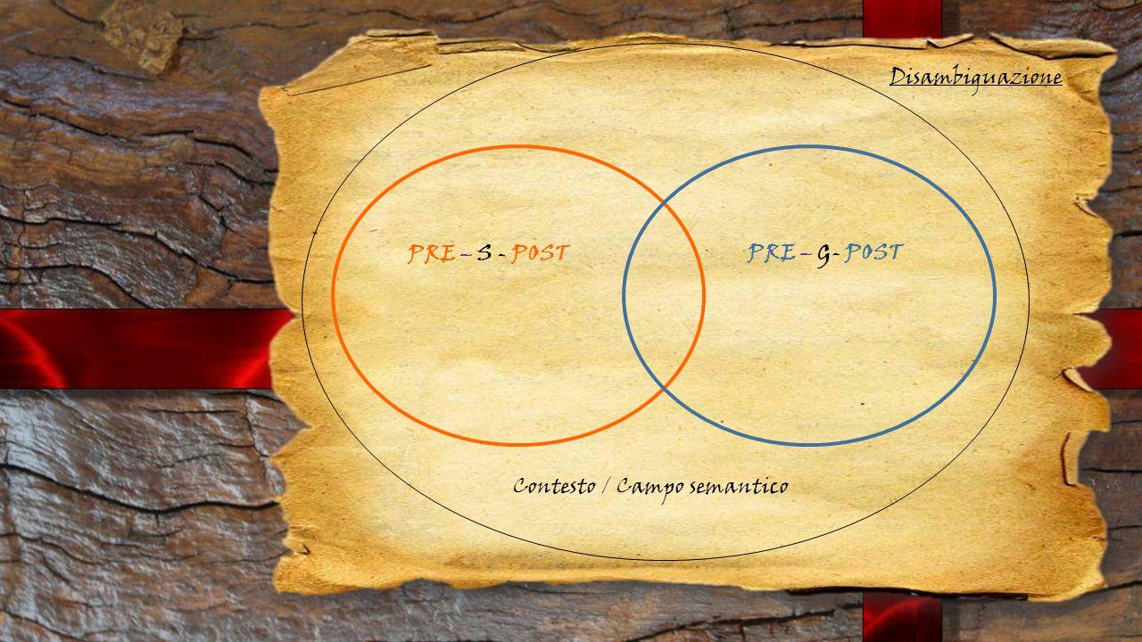 Disambiguazione PRE – S - POST PRE – G- POST Contesto / Campo semantico
