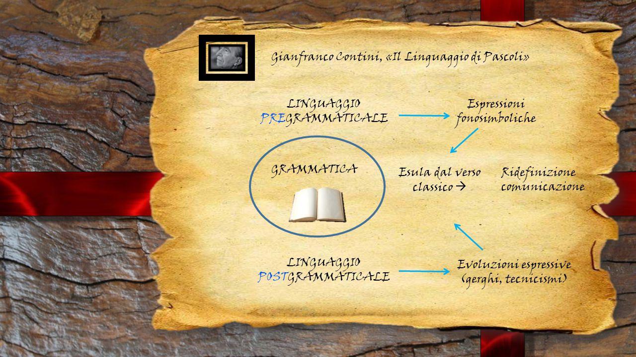 Gianfranco Contini, «Il Linguaggio di Pascoli» GRAMMATICA LINGUAGGIO POSTGRAMMATICALE LINGUAGGIO PREGRAMMATICALE Espressioni fonosimboliche Evoluzioni