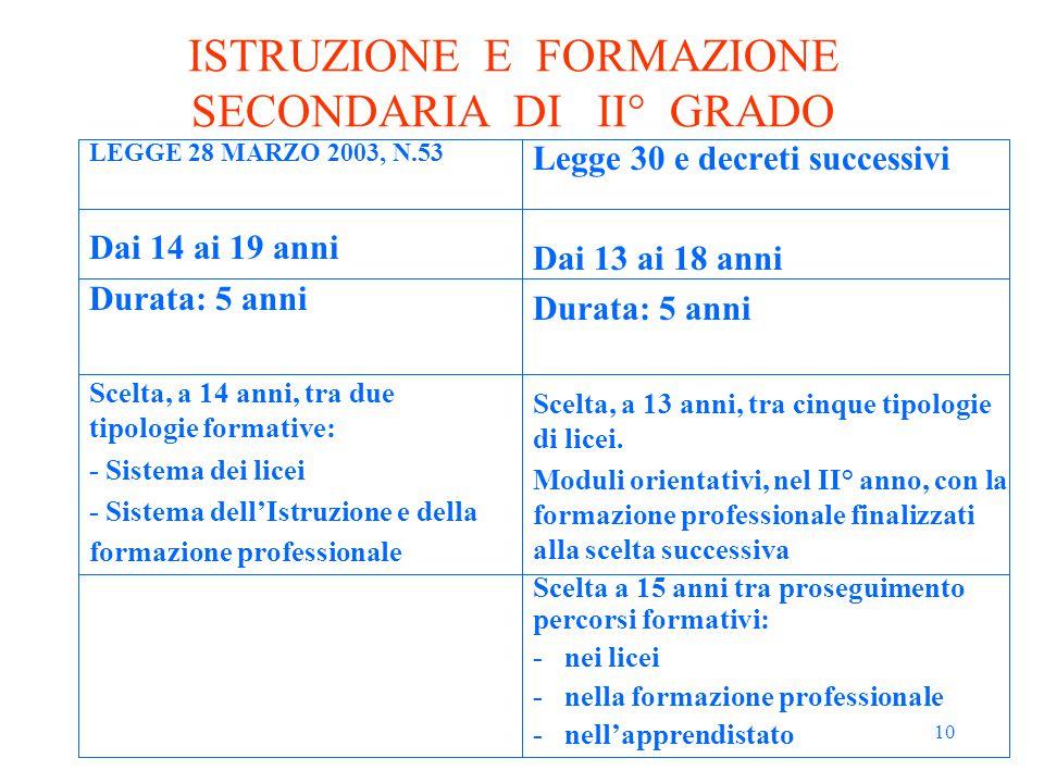 10 ISTRUZIONE E FORMAZIONE SECONDARIA DI II° GRADO LEGGE 28 MARZO 2003, N.53 Dai 14 ai 19 anni Durata: 5 anni Scelta, a 14 anni, tra due tipologie for