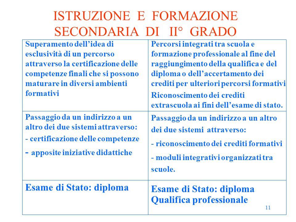 11 ISTRUZIONE E FORMAZIONE SECONDARIA DI II° GRADO Superamento dell'idea di esclusività di un percorso attraverso la certificazione delle competenze f
