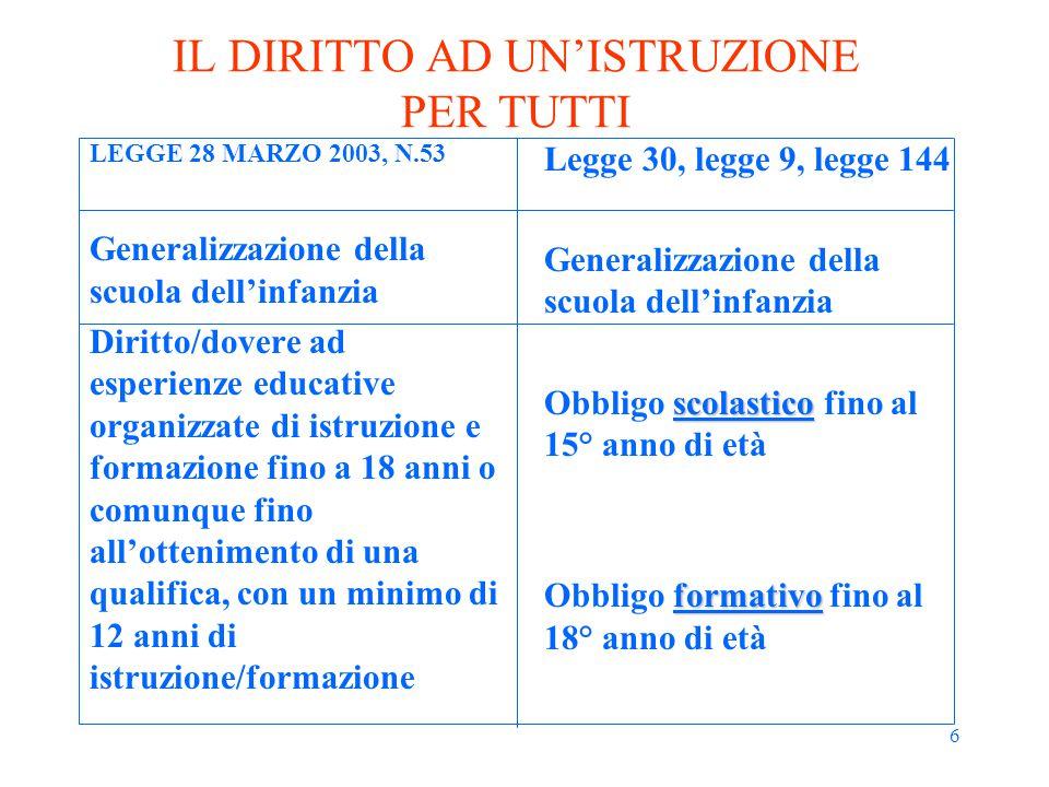 7 SCUOLA DELL'INFANZIA LEGGE 28 MARZO 2003, N.53 Possibile anticipo dai 2,5 ai 5,5 anni (devono esserci alcune condizioni garantite) Non obbligatoria e unitariamente triennale nell'articolazione delle attività educative Legge 30 Dai 3 ai 6 anni Non obbligatoria e unitariamente triennale nell'articolazione delle attività educative