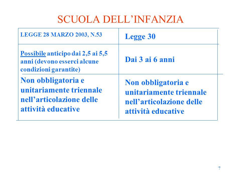 7 SCUOLA DELL'INFANZIA LEGGE 28 MARZO 2003, N.53 Possibile anticipo dai 2,5 ai 5,5 anni (devono esserci alcune condizioni garantite) Non obbligatoria