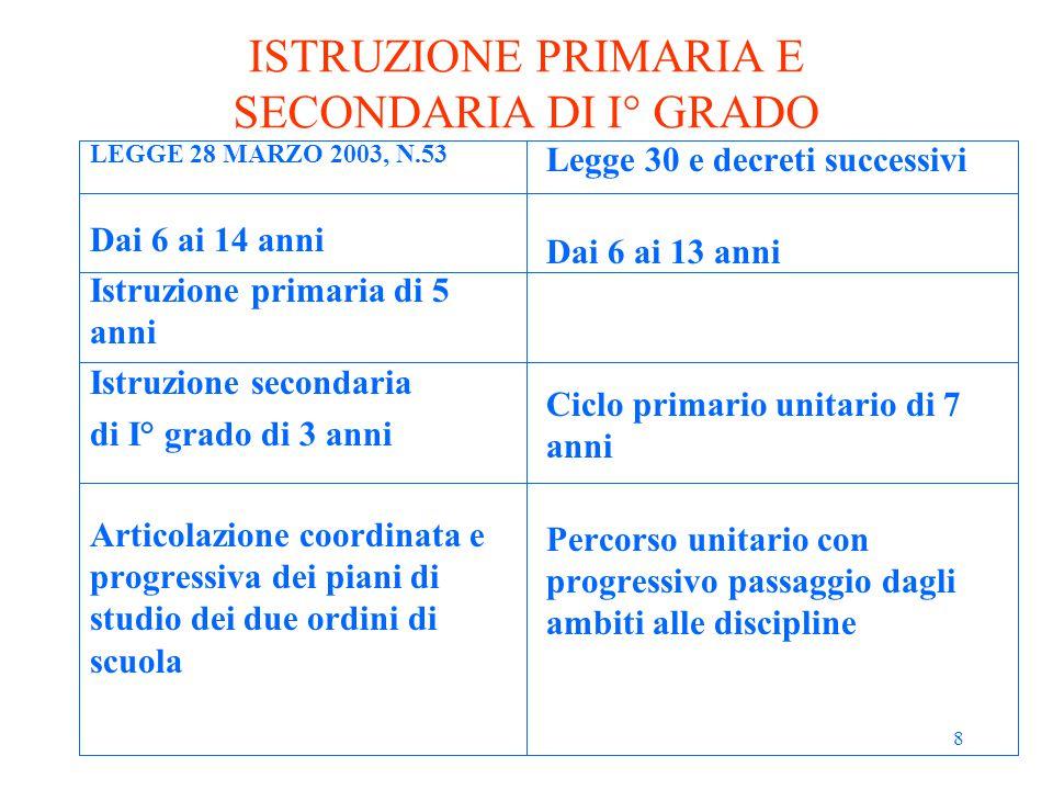 8 ISTRUZIONE PRIMARIA E SECONDARIA DI I° GRADO LEGGE 28 MARZO 2003, N.53 Dai 6 ai 14 anni Istruzione primaria di 5 anni Istruzione secondaria di I° gr