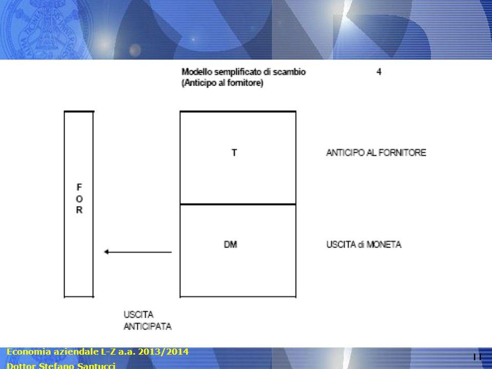 Economia aziendale L-Z a.a. 2013/2014 Dottor Stefano Santucci 11