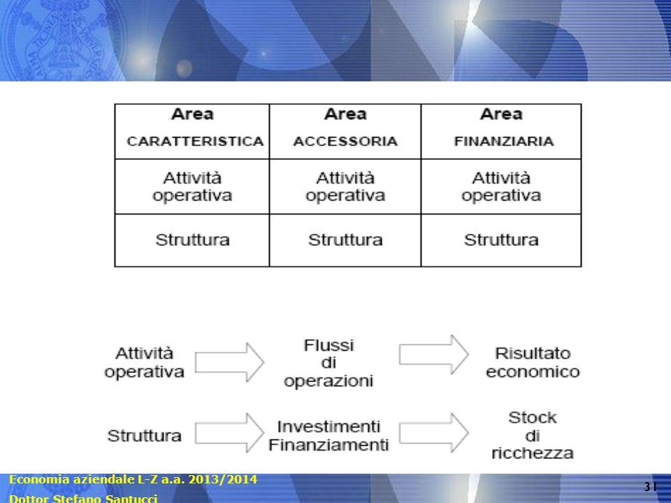 Economia aziendale L-Z a.a. 2013/2014 Dottor Stefano Santucci 31