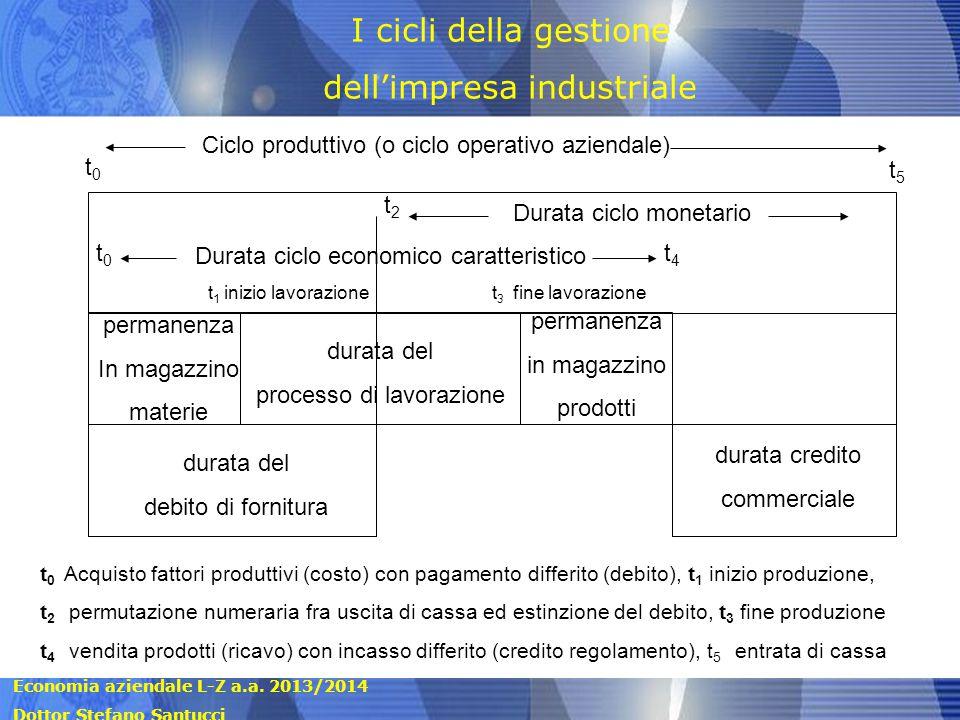 Economia aziendale L-Z a.a. 2013/2014 Dottor Stefano Santucci Ciclo produttivo (o ciclo operativo aziendale) t0t0 t5t5 Durata ciclo monetario Durata c