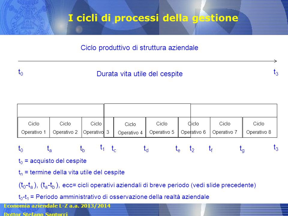 Economia aziendale L-Z a.a. 2013/2014 Dottor Stefano Santucci Ciclo produttivo di struttura aziendale Durata vita utile del cespite t0t0 t 0 = acquist