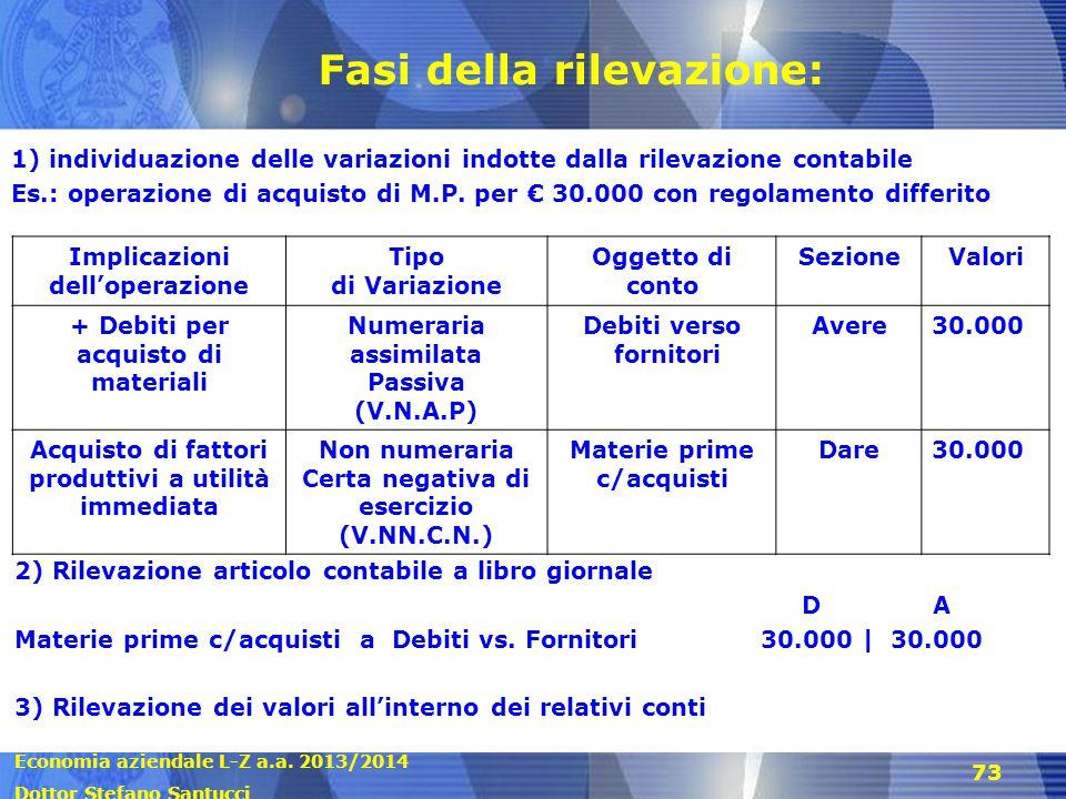 Economia aziendale L-Z a.a. 2013/2014 Dottor Stefano Santucci 73 Fasi della rilevazione: 1) individuazione delle variazioni indotte dalla rilevazione