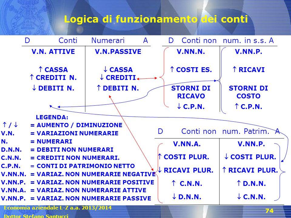 Economia aziendale L-Z a.a. 2013/2014 Dottor Stefano Santucci 74 Logica di funzionamento dei conti LEGENDA:  / = AUMENTO / DIMINUZIONE V.N.= VARIAZI