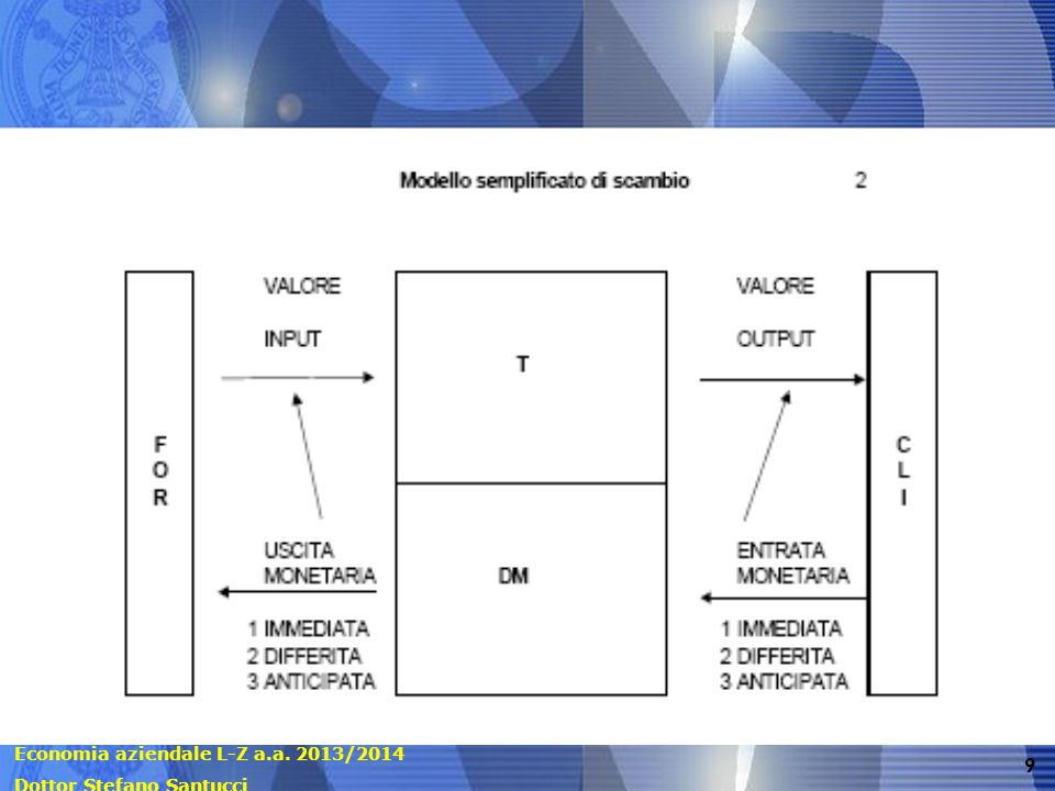 Economia aziendale L-Z a.a. 2013/2014 Dottor Stefano Santucci 9