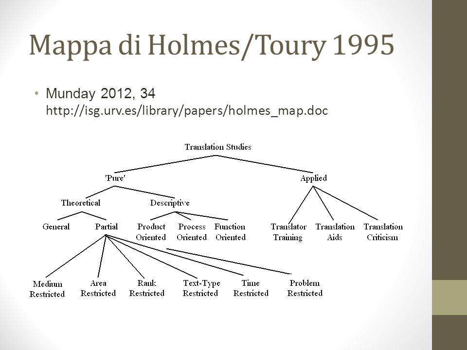 Mappa di Holmes/Toury 1995 Munday 2012, 34 http://isg.urv.es/library/papers/holmes_map.doc