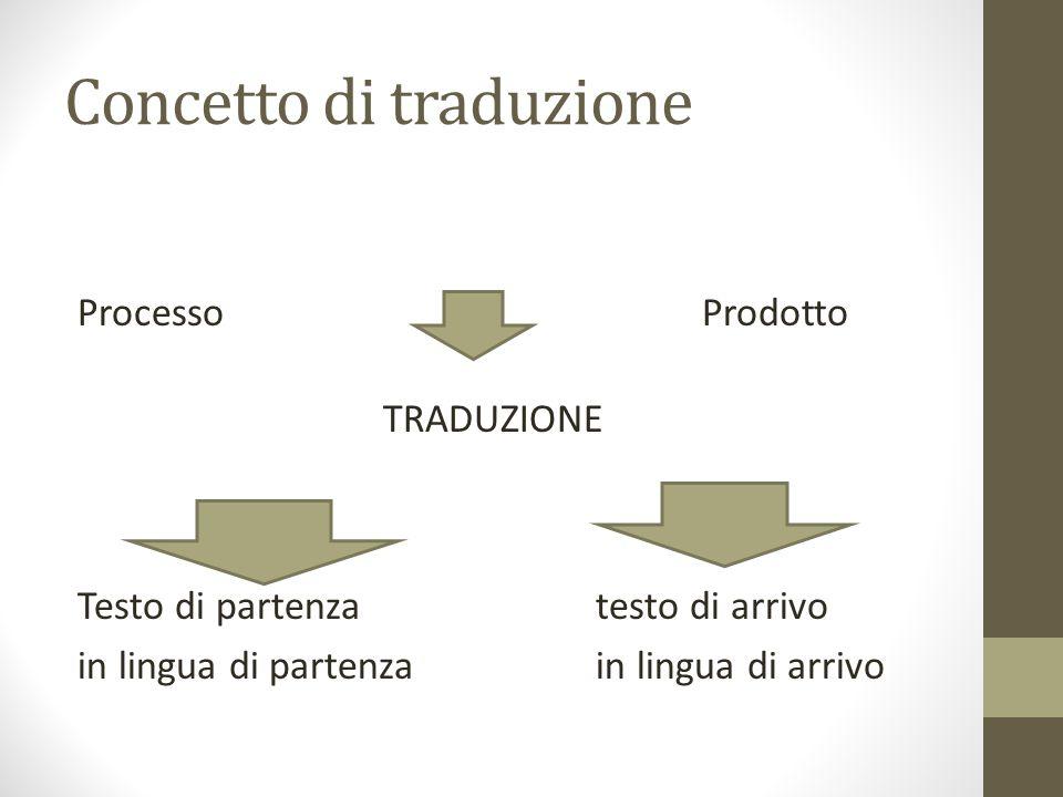 http://www.guidatraduzioni.it/articoli/le-fasi-del-processo- traduttivo.html http://www.guidatraduzioni.it/articoli/le-fasi-del-processo- traduttivo.html http://lastanzadeltraduttore.com/ http://www.la-traduzione.com/traduzione.html http://www.culturalstudies.it/dizionario/lemmi/studi_sulla_tr aduzione_b.html http://www.culturalstudies.it/dizionario/lemmi/studi_sulla_tr aduzione_b.html http://www.dailybest.it/2014/05/13/parole-assurde- intraducibili-lingue-disegni/# http://www.dailybest.it/2014/05/13/parole-assurde- intraducibili-lingue-disegni/#