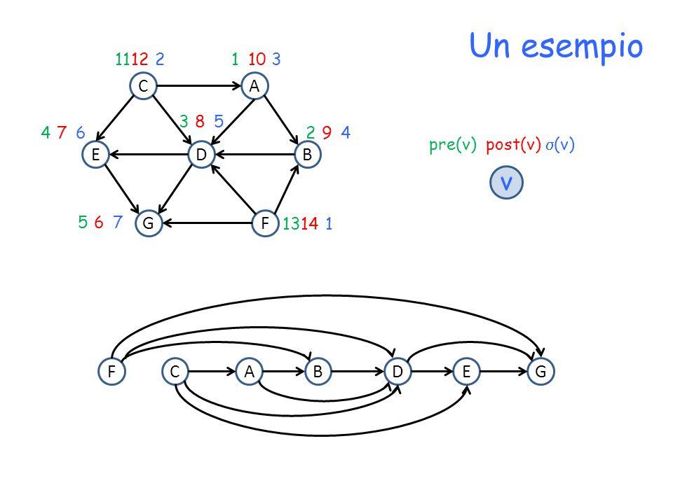 Un esempio D CA F BE G 12 11 210 1 3 8 35 7 46 9 24 14 13 1 6 57 pre(v) post(v)  (v) v DCAFBEG