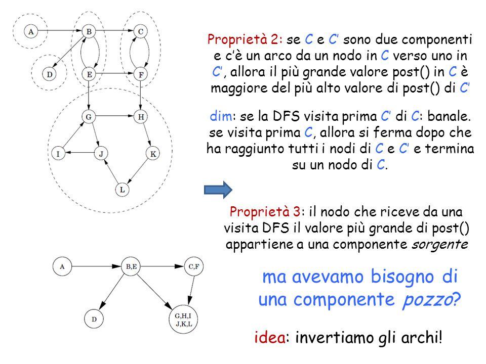 Proprietà 2: se C e C' sono due componenti e c'è un arco da un nodo in C verso uno in C', allora il più grande valore post() in C è maggiore del più alto valore di post() di C' ma avevamo bisogno di una componente pozzo.