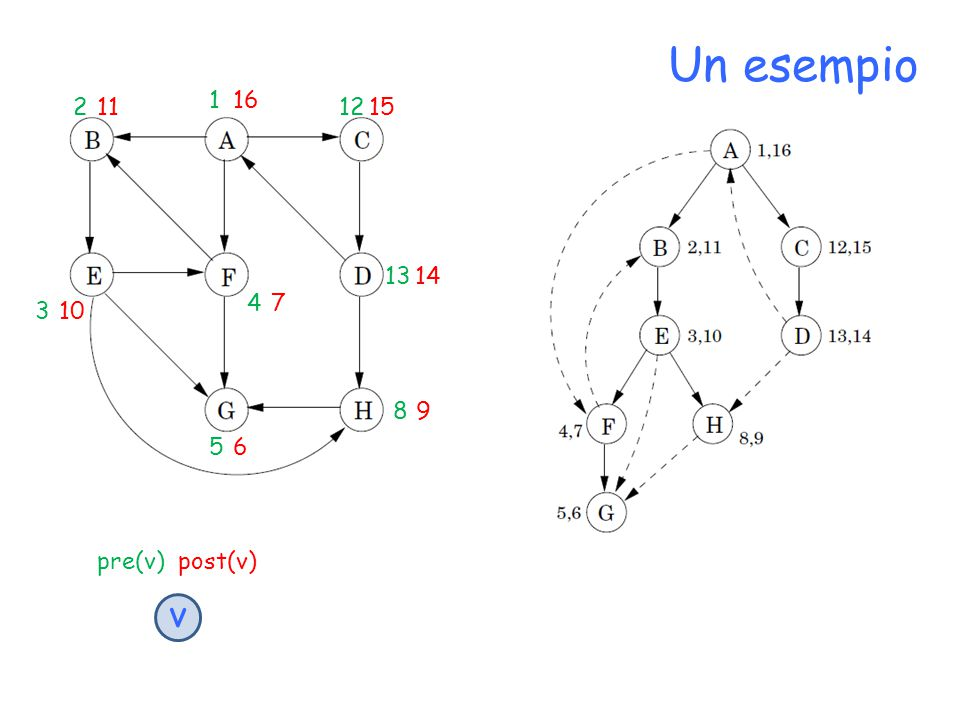 proprietà per ogni coppia di nodi u e v, gli intervalli [pre(u),post(u)] e [pre(v),post(v)] o sono disgiunti o l'uno è contenuto nell'altro u è antenato di v nell'albero DFS, se pre(u) < pre(v) < post(v) < post(u) condizione che rappresentiamo così: possiamo usare i tempi di visita per riconoscere il tipo di un generico arco (u,v) del grafo?