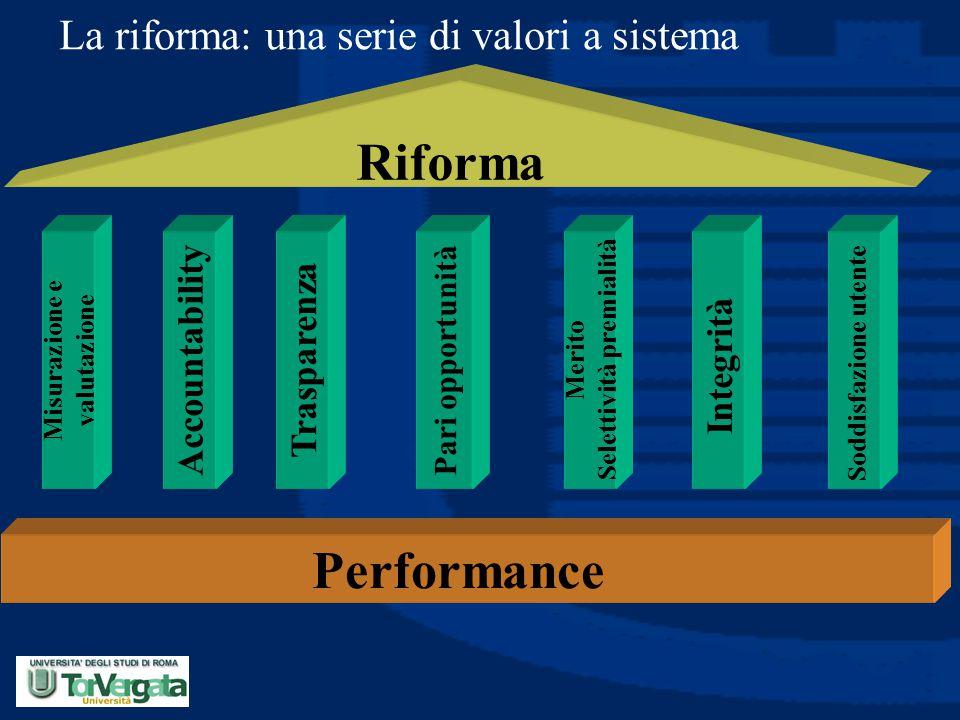 La riforma: una serie di valori a sistema Trasparenza Integrità Merito Selettività premialità Soddisfazione utente Pari opportunità Accountability Per