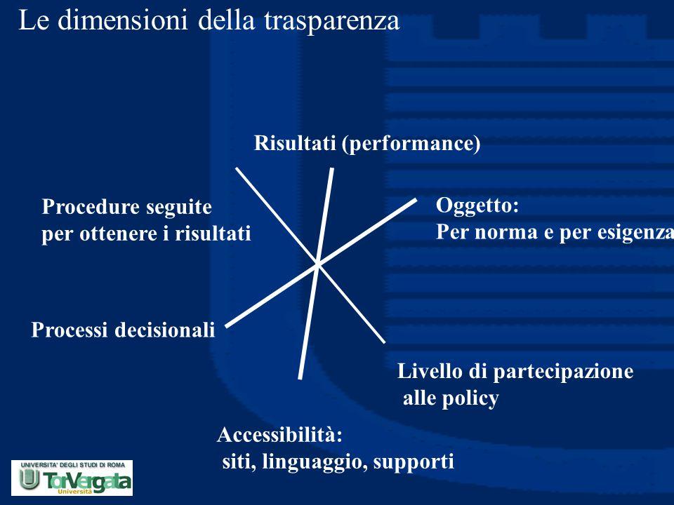 Le dimensioni della trasparenza Risultati (performance) Processi decisionali Livello di partecipazione alle policy Procedure seguite per ottenere i ri