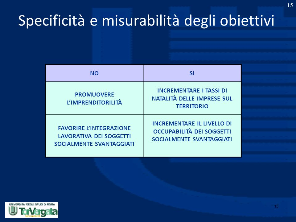 15 Specificità e misurabilità degli obiettivi 15 NOSI PROMUOVERE L'IMPRENDITORILITÀ INCREMENTARE I TASSI DI NATALITÀ DELLE IMPRESE SUL TERRITORIO FAVO