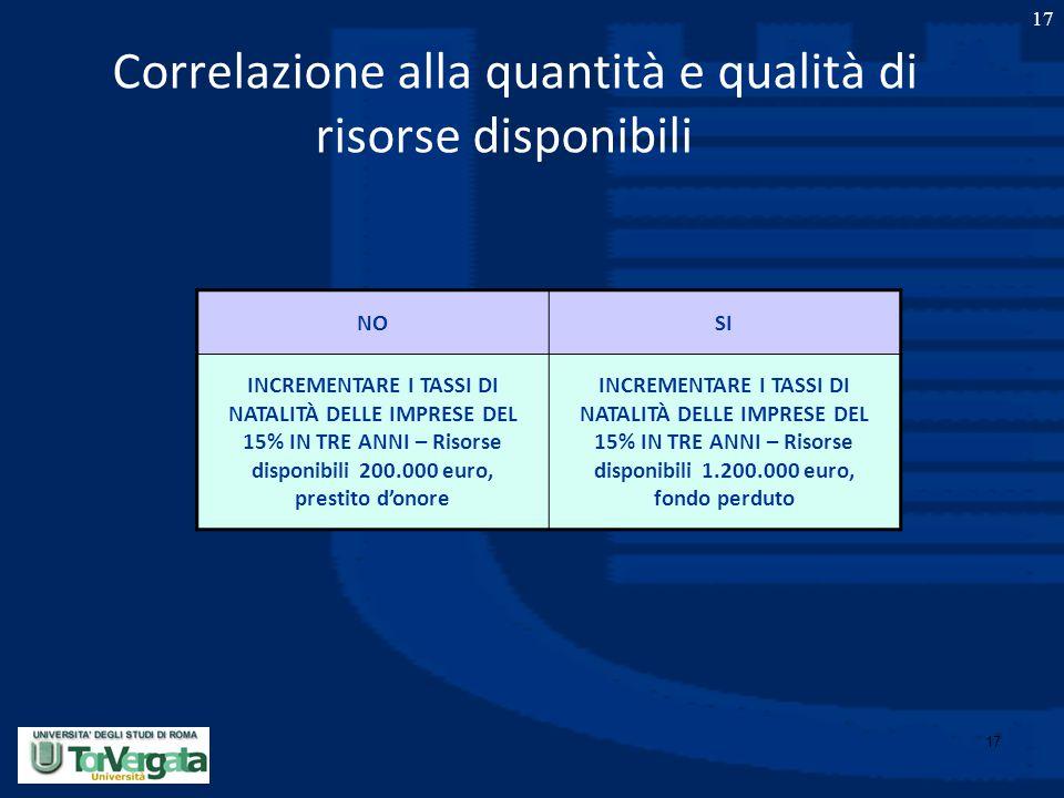 17 Correlazione alla quantità e qualità di risorse disponibili 17 NOSI INCREMENTARE I TASSI DI NATALITÀ DELLE IMPRESE DEL 15% IN TRE ANNI – Risorse di