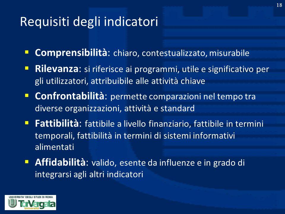 18 Requisiti degli indicatori  Comprensibilità: chiaro, contestualizzato, misurabile  Rilevanza: si riferisce ai programmi, utile e significativo pe